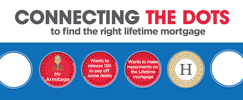 Connecting the dots to find the right lifetime mortgage - our New Heritage Freedom 40 Lifetime range allows up to 40% optional repayments, unlike most other lenders - Heritage Freedom 40 Range